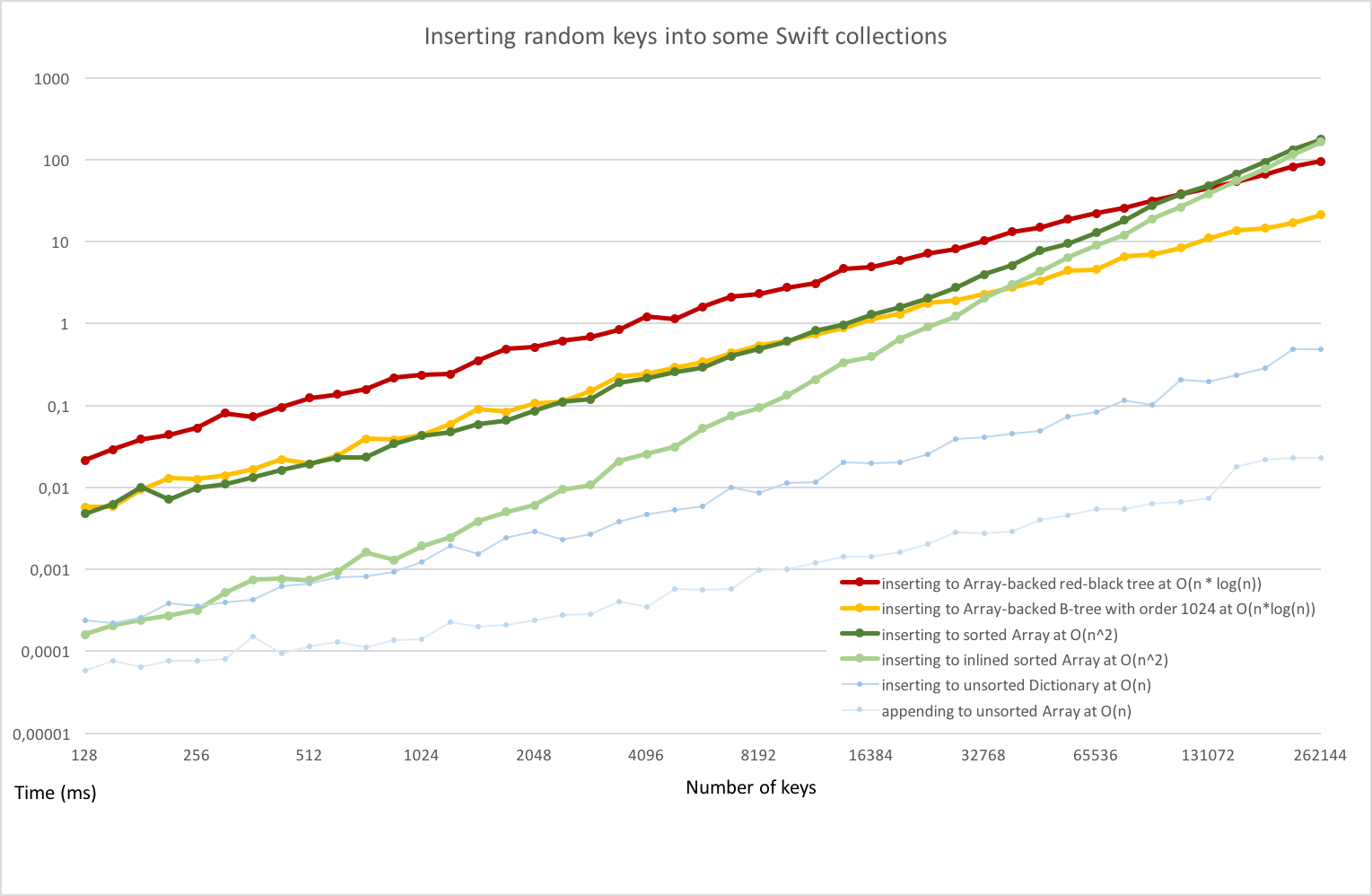 Typical benchmark results for sorted collections