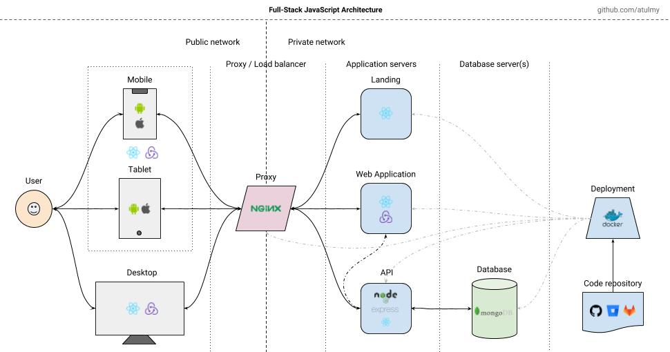 Full-Stack JavaScript Architecture
