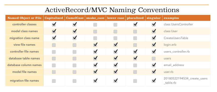 Active Record Naming Conventions Table