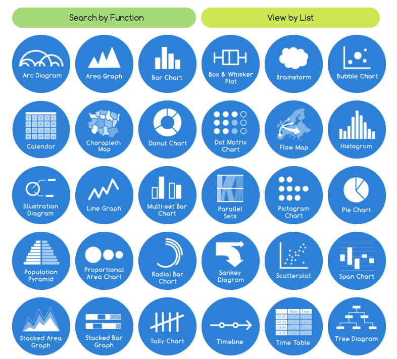 Types of Visualizations