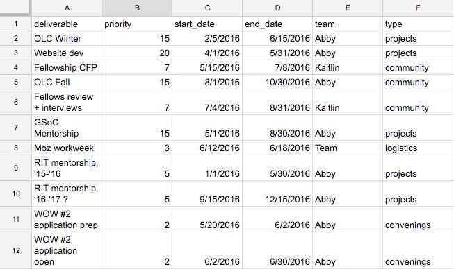 GitHub - bionode/timeline: [project] gantt chart for msl