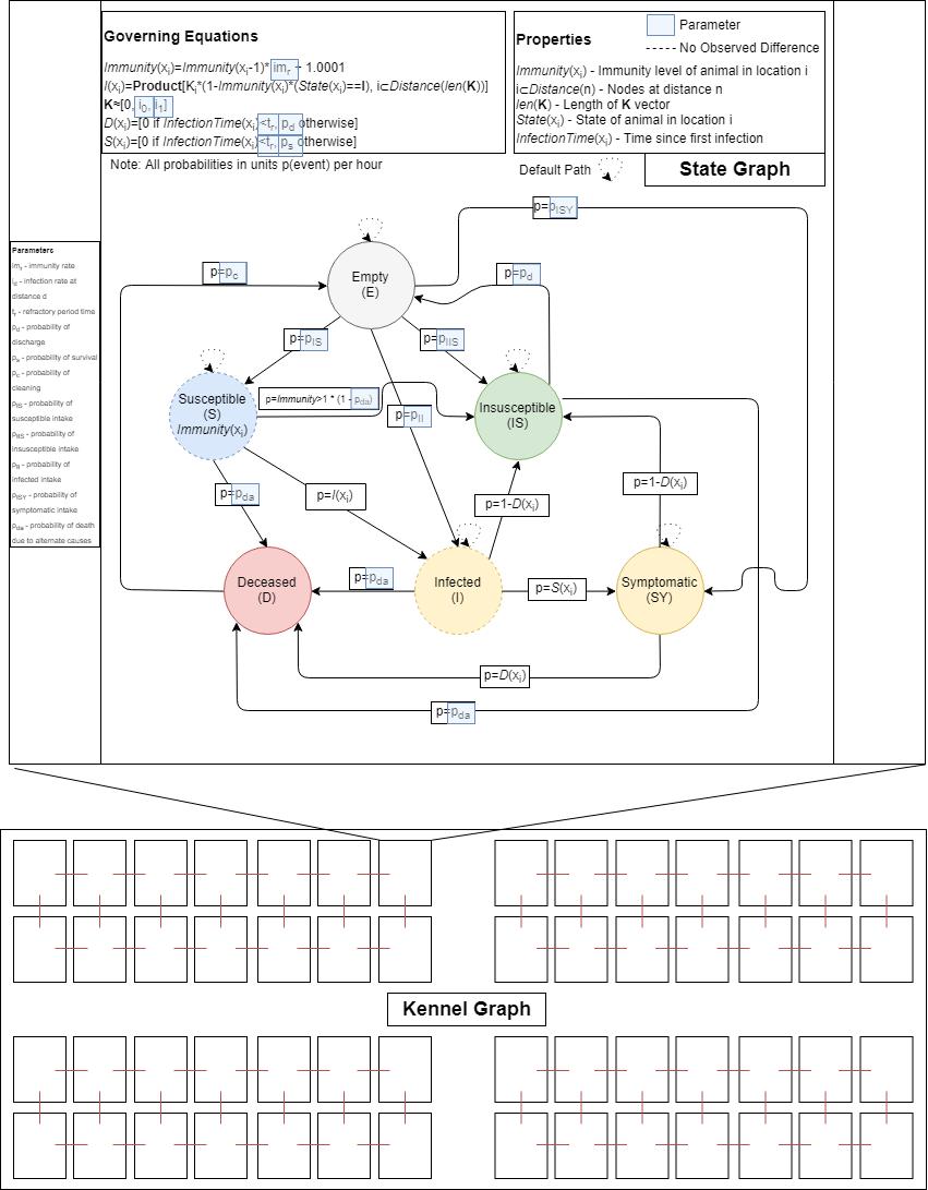 Architecture of Distemper Model