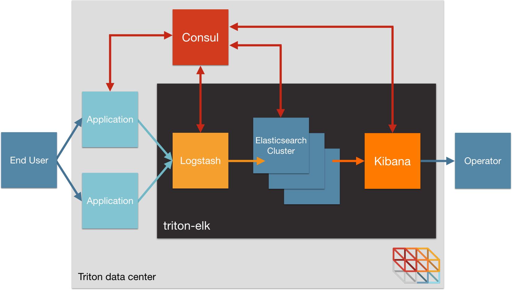 Diagram of Triton-ELK architecture