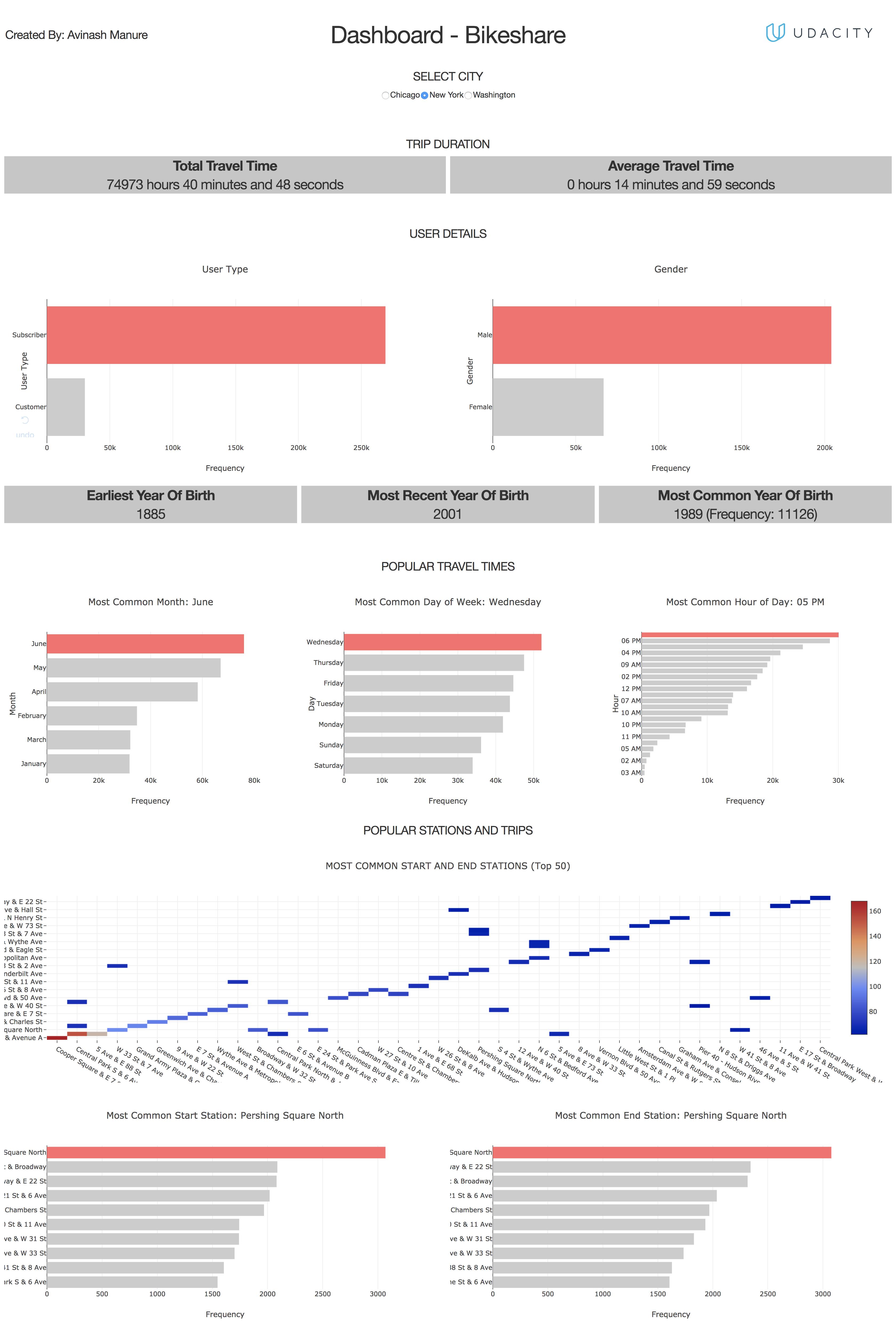 GitHub - avinax/us-bikeshare-dashboard-using-plotly-dash