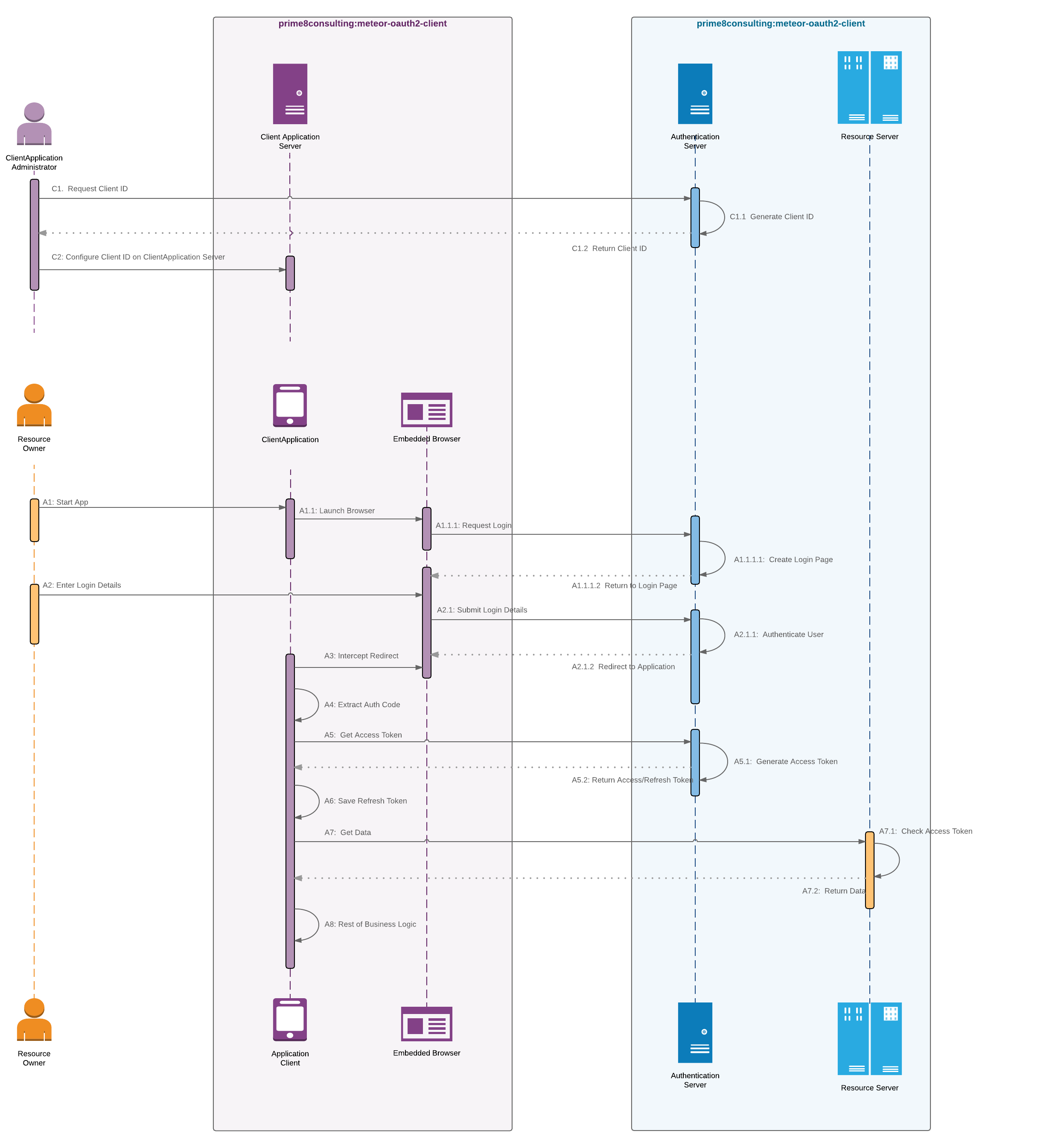 Hl7 fhir flowchart issue 6 prime 8 consultingmeteor oauth2 oauthwebsequencewithconfig nvjuhfo Choice Image