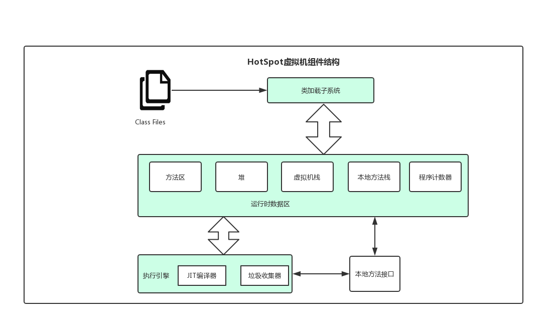 HotSpot虚拟机组件结构