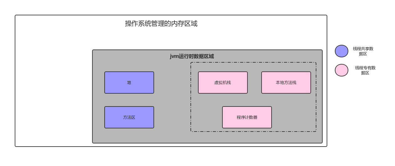 java虚拟机内存模型
