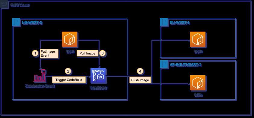 Amazon ECR repositories cross-region replication