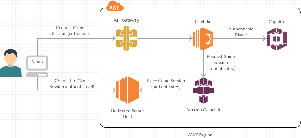 Amazon Gamelift Unity - UnityList