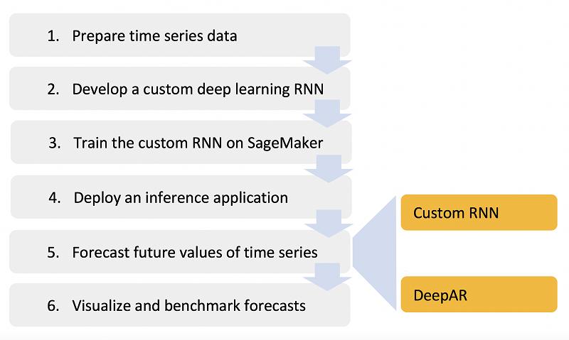Session plan diagram