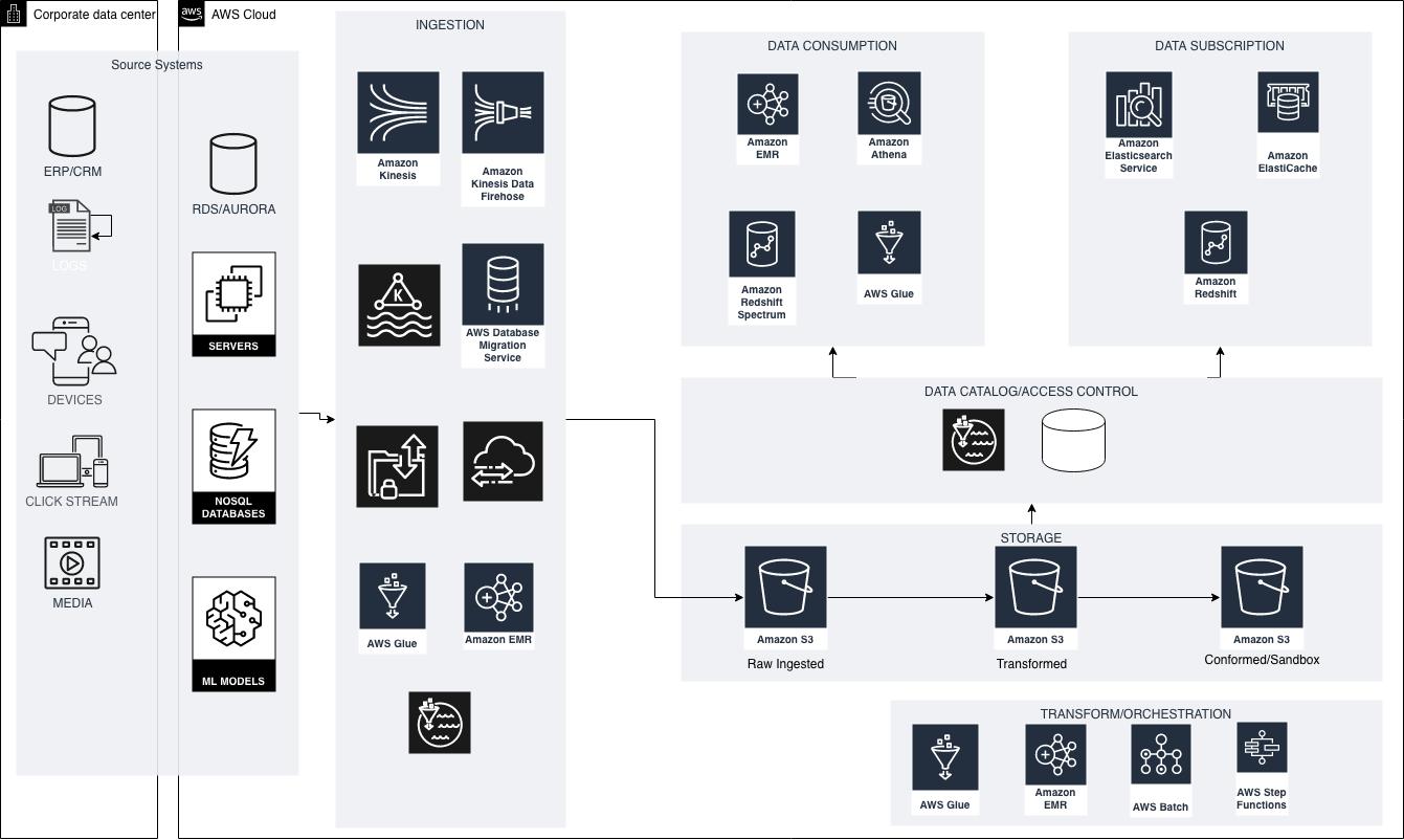 A datalake blueprint on AWS