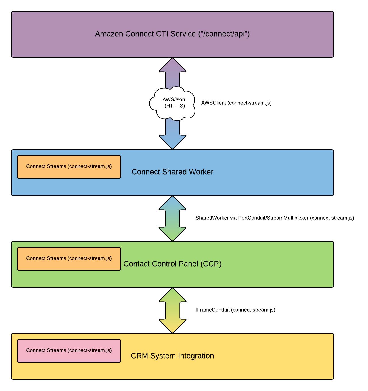Amazon Connect + Serverless = ❤  