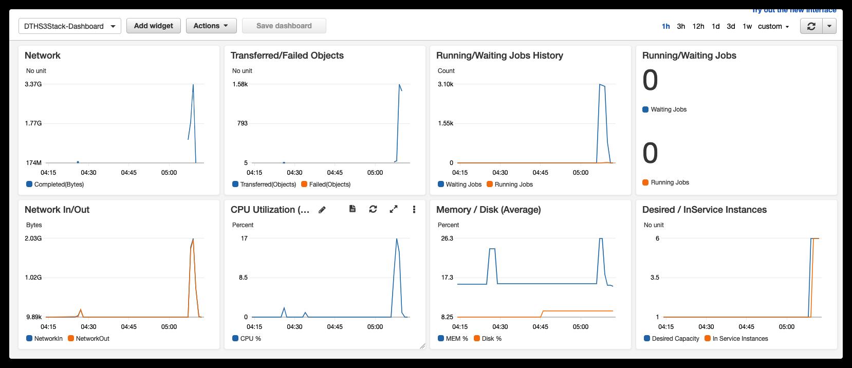 Cloudwatch Dashboard Example