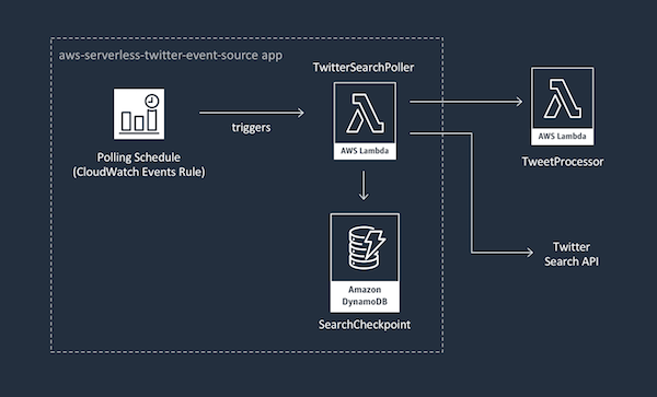 Twitter Event Source App Architecture