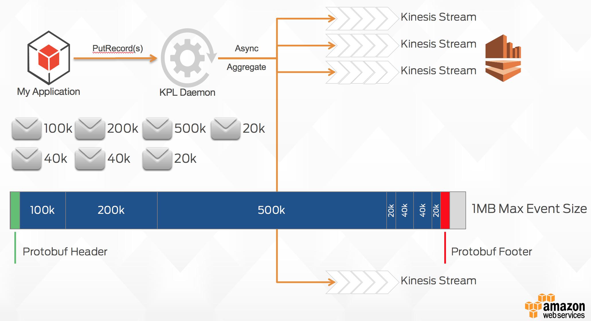 KPL Message Format