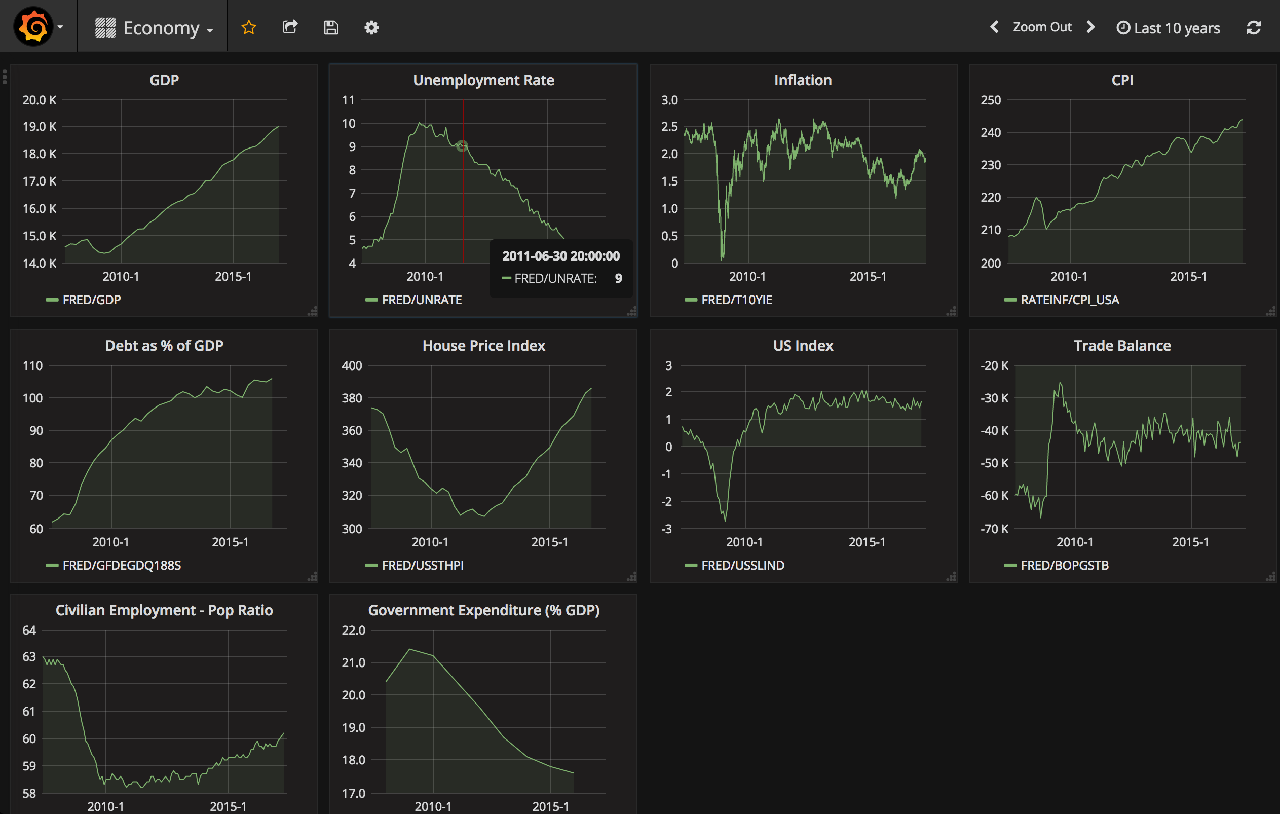 Finance plugin for Grafana | Grafana Labs