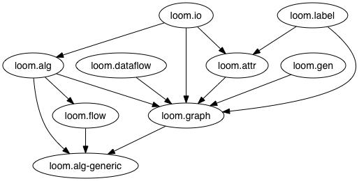 Loom namespace dependency graph