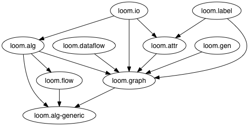 Loom namespace dependency graph