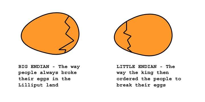 Big Endian v.s. Little Endian