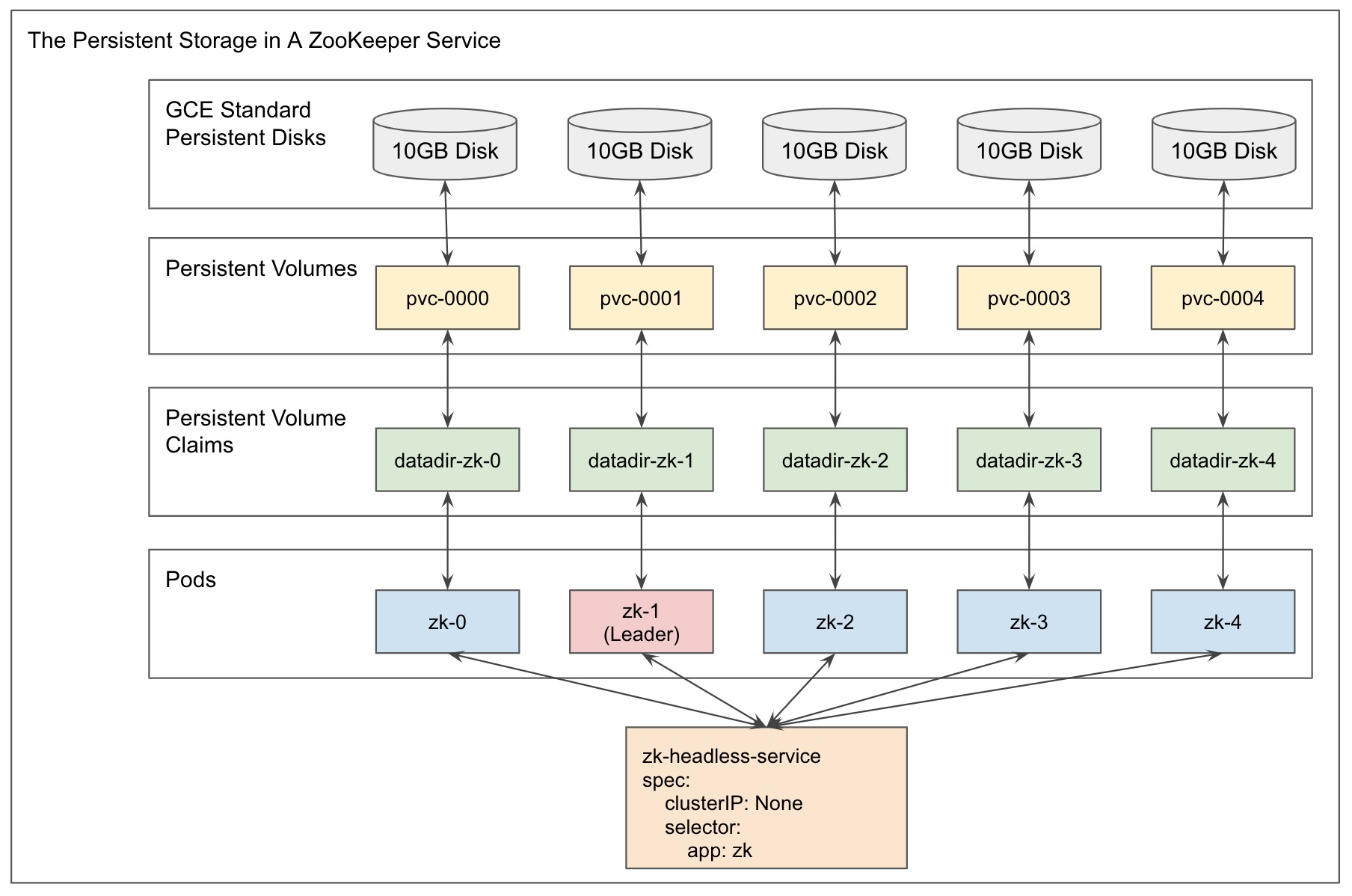 The Persistent Storage in the Zookeeper Service