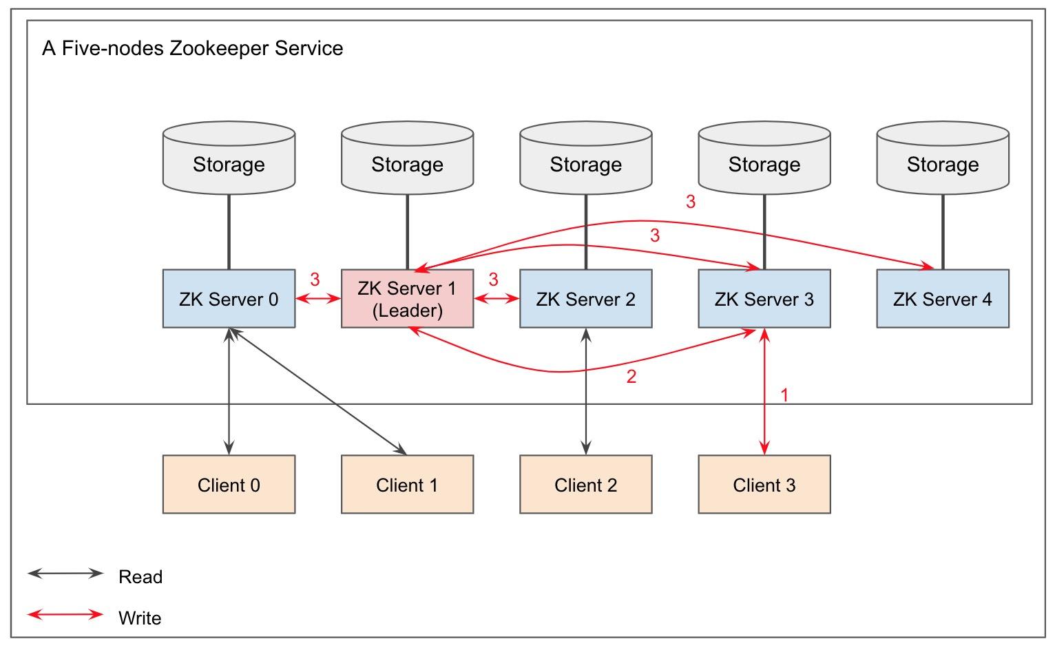 A five-nodes Zookeeper Service