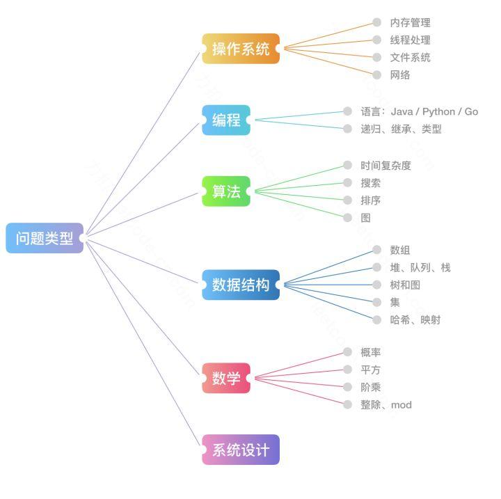 leetcode-zhihu