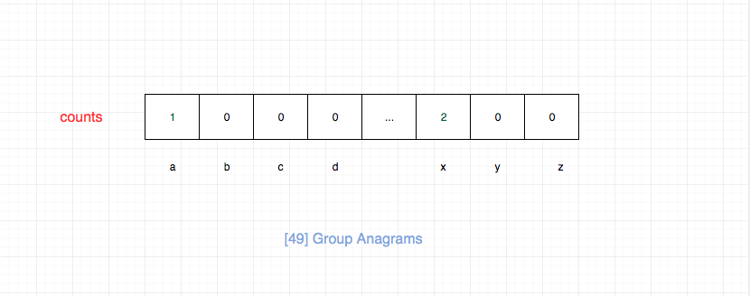 49.group-anagrams