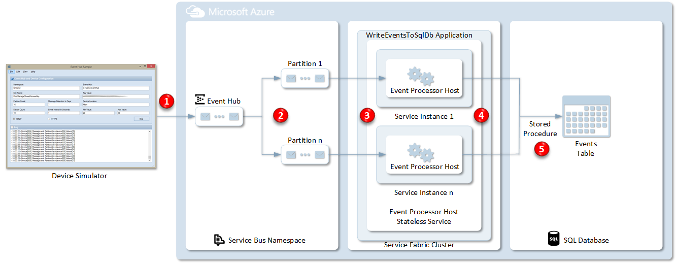 IoT code sample – loading messages from Event Hub into Azure SQL ...