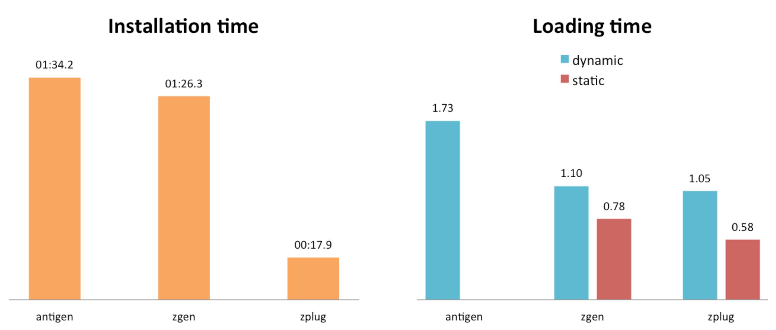 GitHub - zplug/zplug: A next-generation plugin manager for zsh