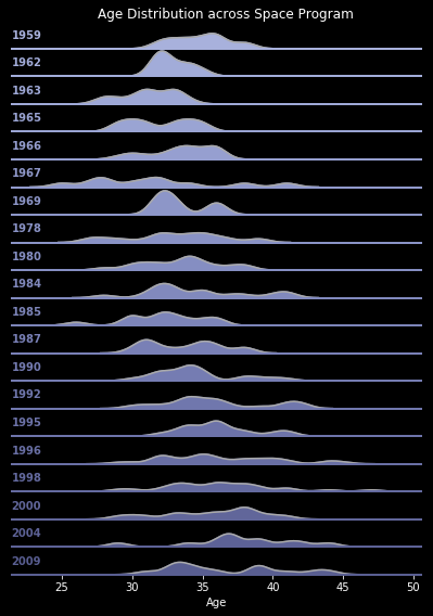 Age Distribution by Year