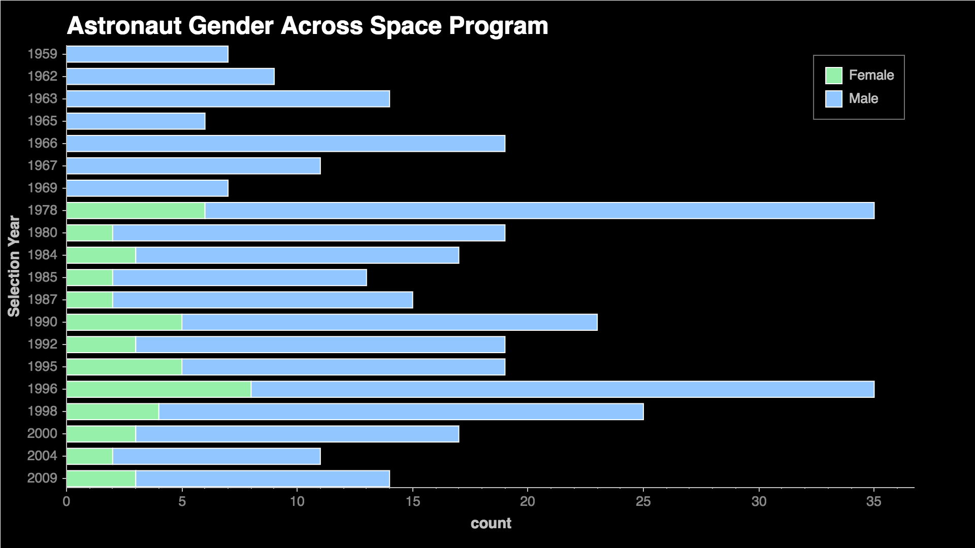 Gender across Space Program