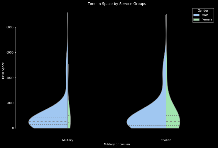 Age Distribution by Service