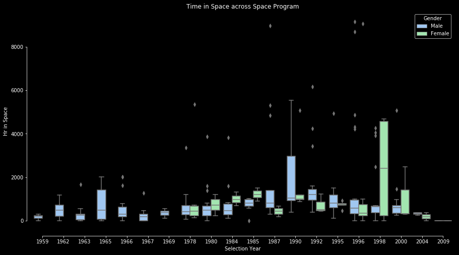 Time in Space Box Plots