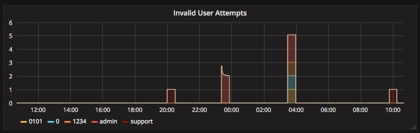 Invalid Users