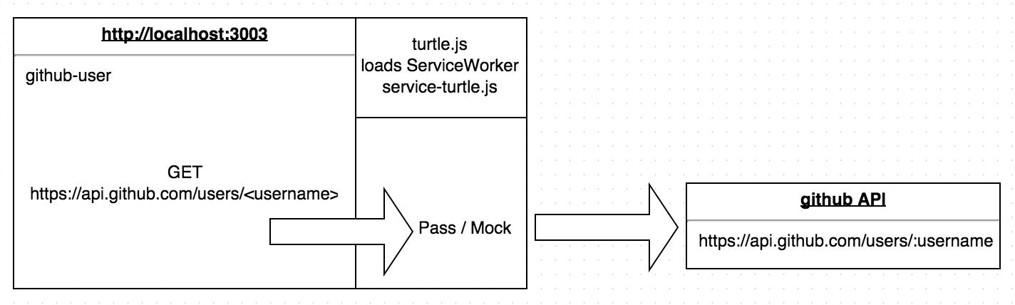 service turtle