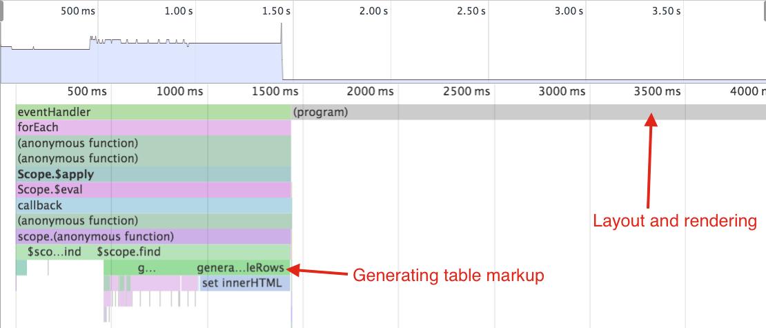 Improving Angular web app performance example  | Better world by