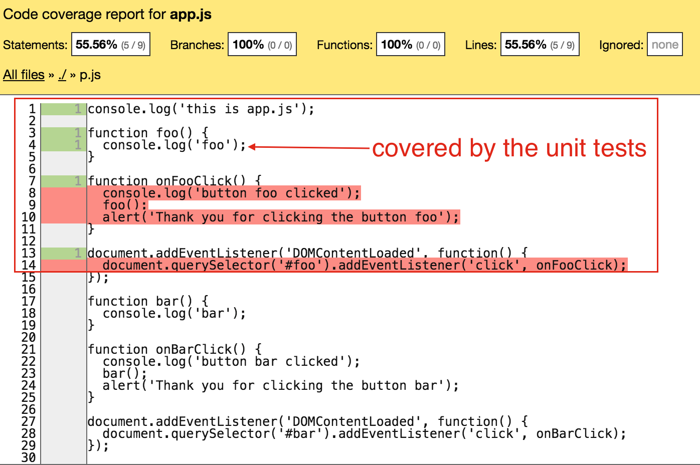 foo covered by unit tests