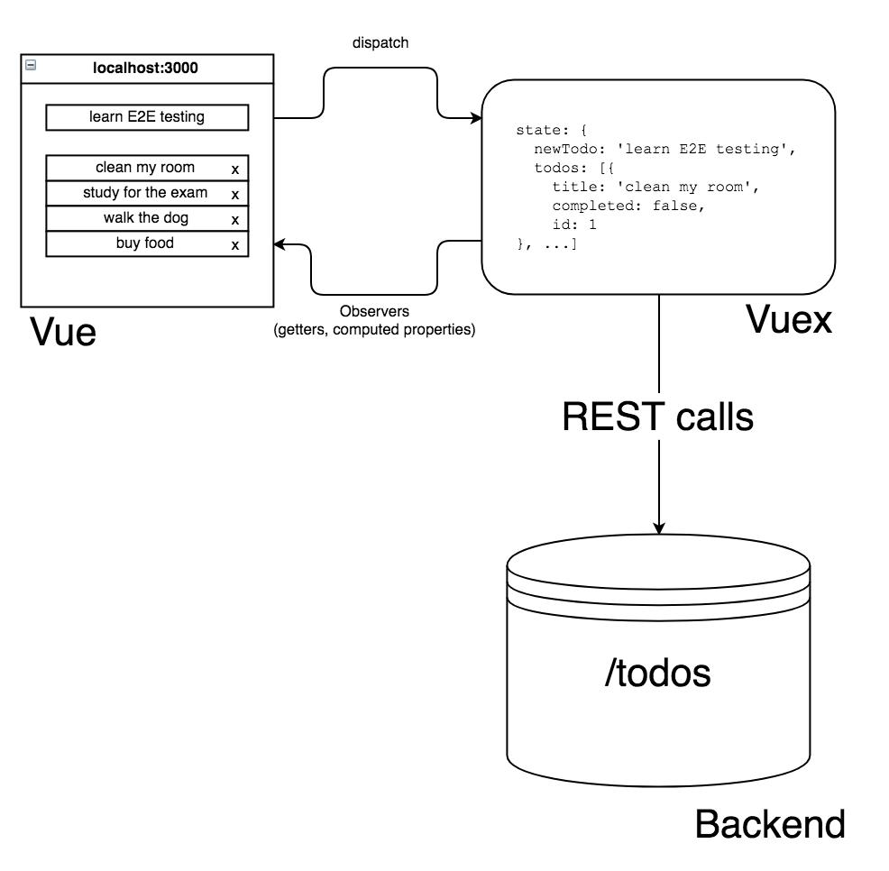 Vue Vuex REST data flow