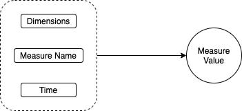 Data Format Timestream