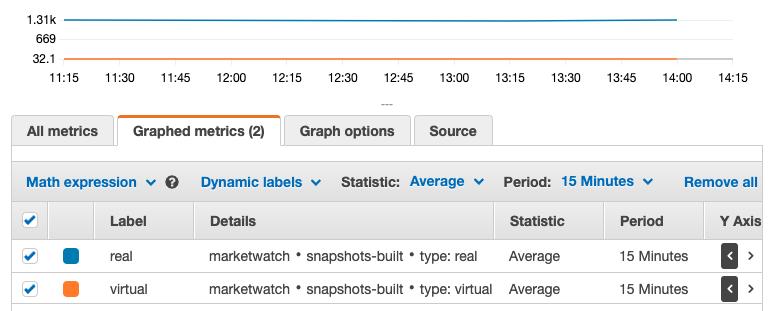 Graphed metrics