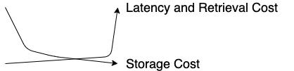 Storage Price vs Latency