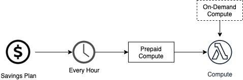 Savings Plans generate prepaid compute