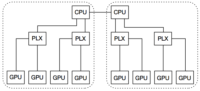 Topology of NVIDIA GPU system with 8 GPUs