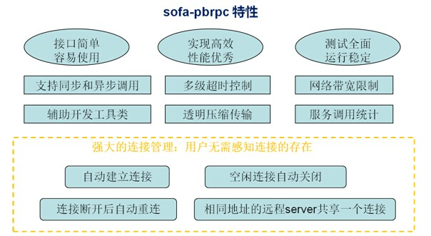 sofa-pbrpc-feature