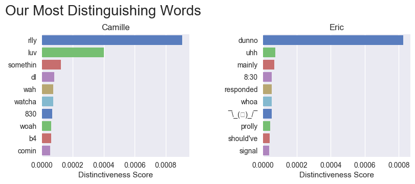 Graph of our most distinguishing words