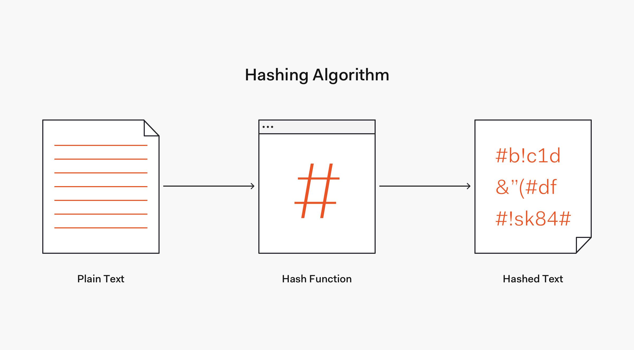 Hashing Image