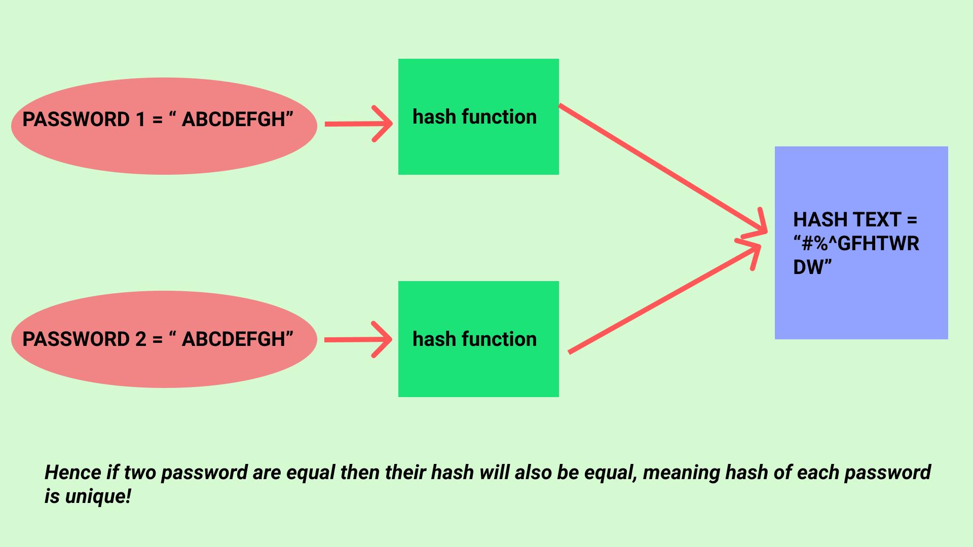 Unique Hash image
