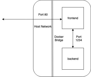 bridged network diagram