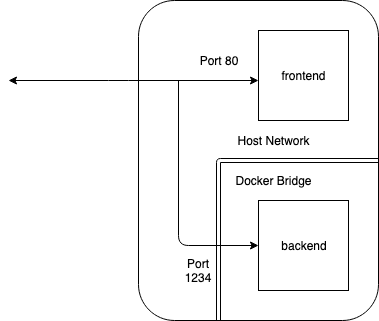 host and bridged network diagram