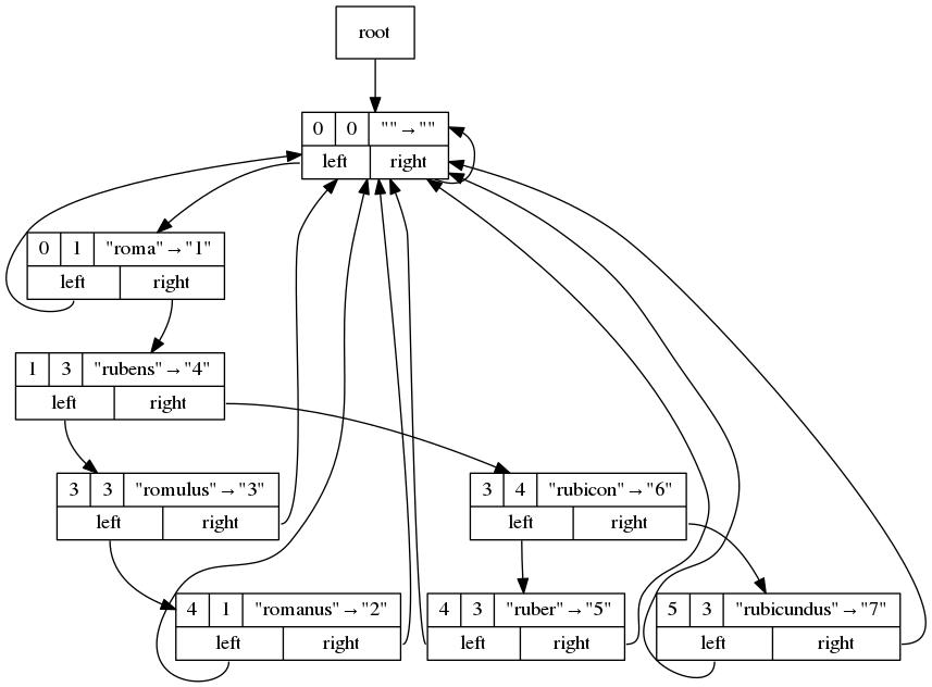 Dot output example